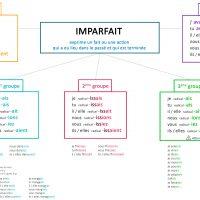 leçon conjugaison imparfait