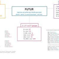 leçon sur le futur ief