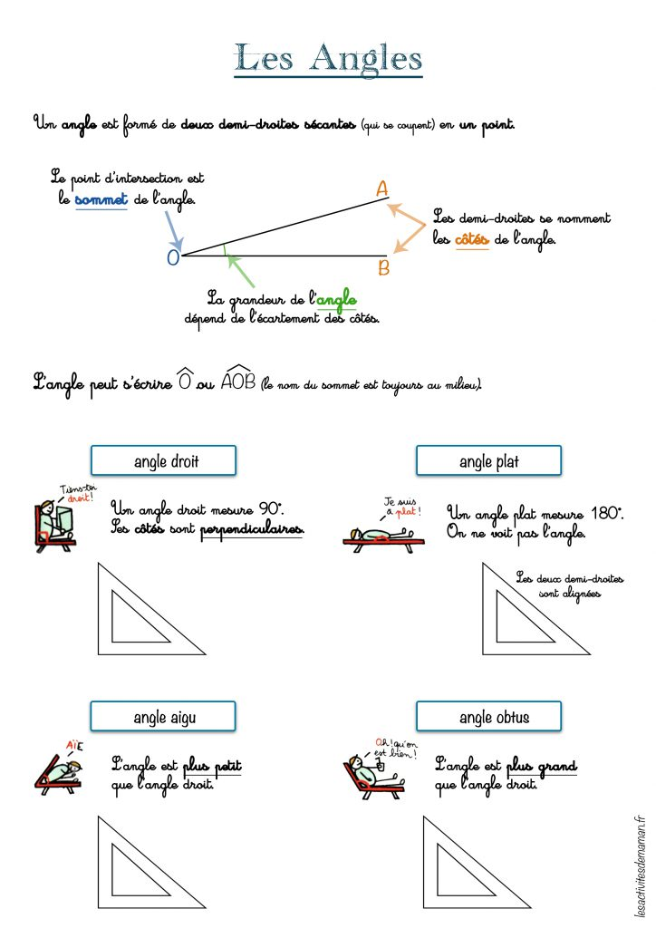 géométrie les angles