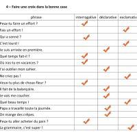 les types de phrases exercice CP / CE1