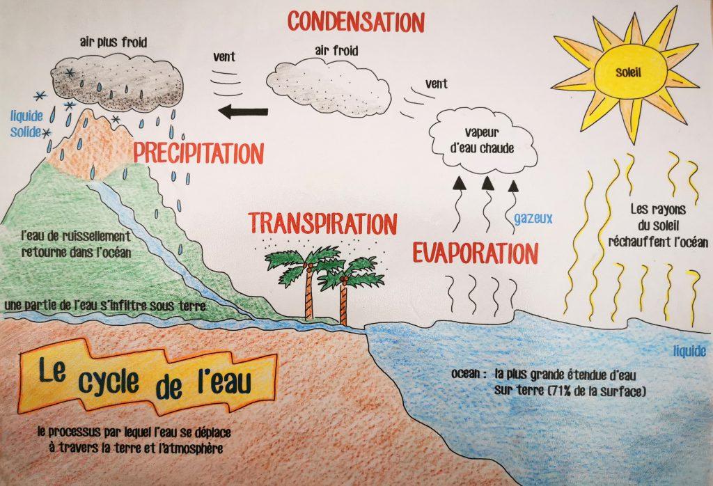 le cycle de l'eau illustration